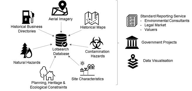 LotSearch database work flow