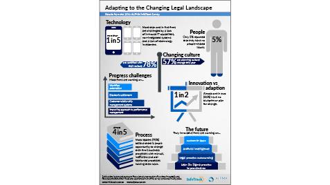 2016 infographic alpma