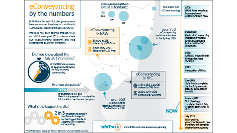 econveyancing infographic