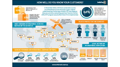 kyc infographic