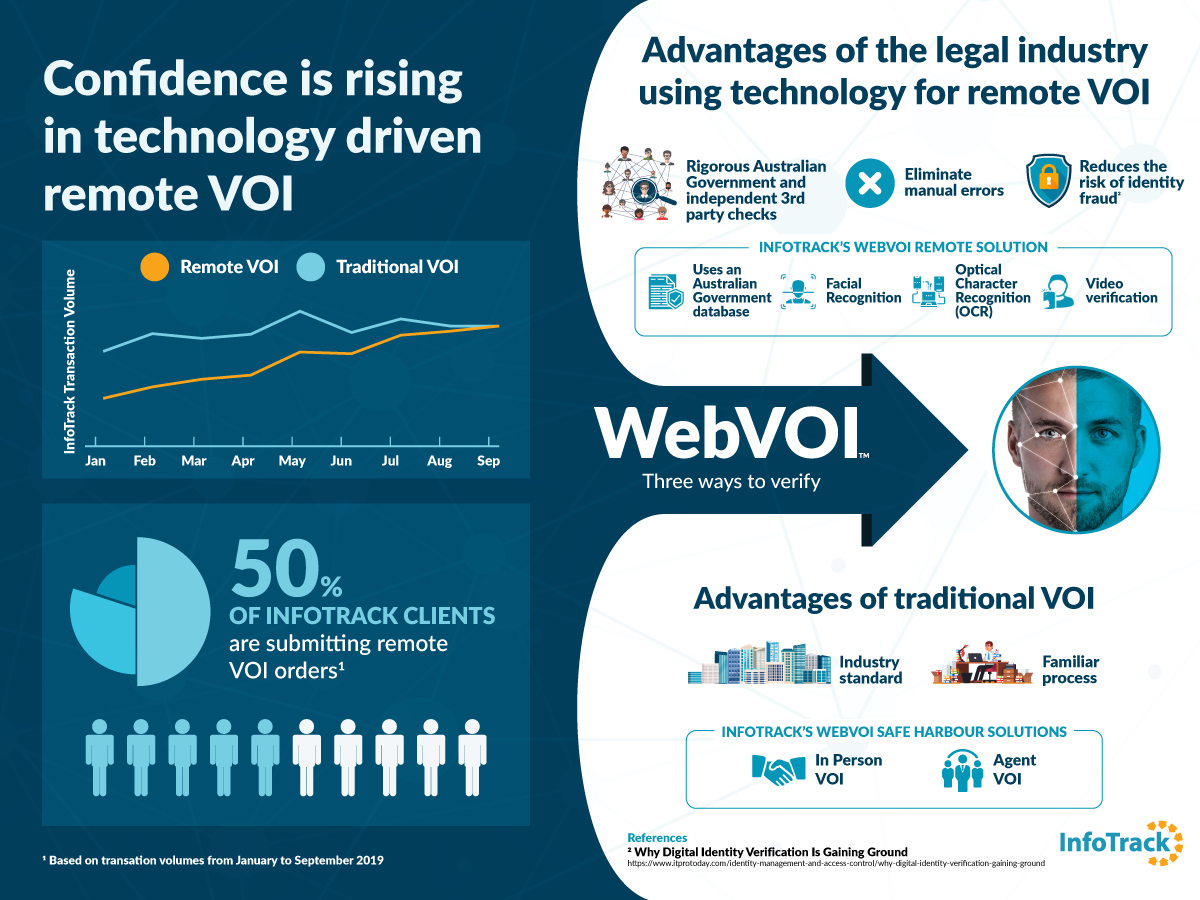 Infographic showing how confidence is rising in technology driven VOI